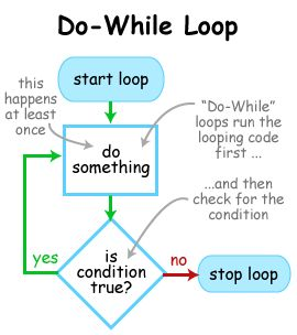 Java Do While Loop With Examples - Java Tutoring