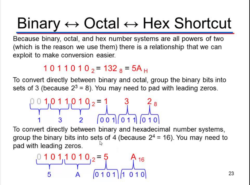 How to Convert from Decimal to Octal