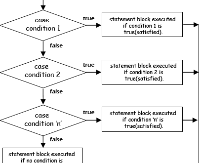 Java Switch Case Statement : Complete Tutorial With Examples
