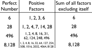 Java Program Perfect Number