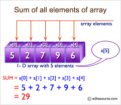 Sum-of-elements-in-an-array
