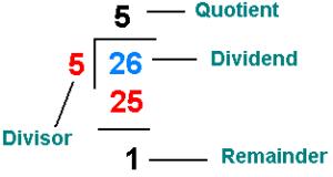 java remainder program
