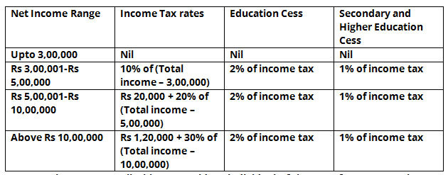 Java income tax calculator