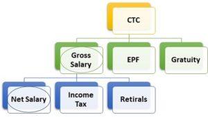 java program to calculate employee salary