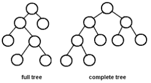 Height of A Binary Tree In Java