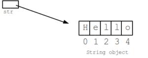 Java String Length