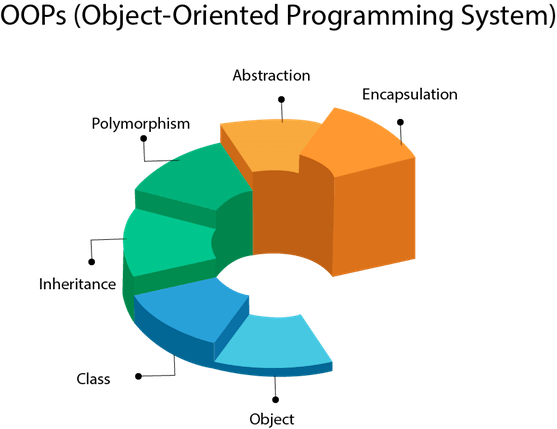 Object-Oriented Programming Languages 2021